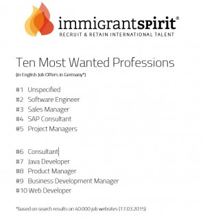 Ten Most Wanted Professions in Germany