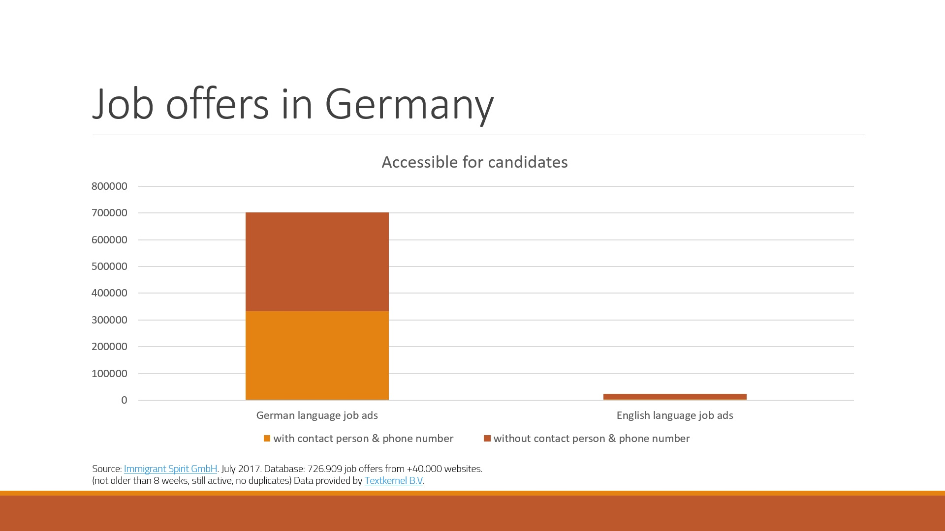 German vs English job offers in Germany July 2017
