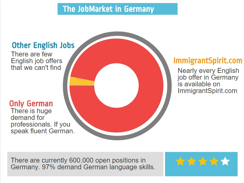 Only 3% of all job offers in Germany are in English.