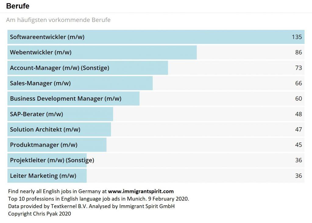 English jobs in Munich